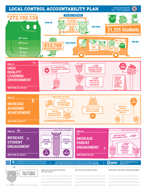 2019-2020 LCAP Student Infographic