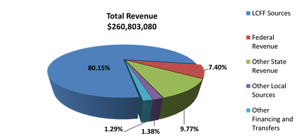 Total Revenue Pie Chart for 2017-18
